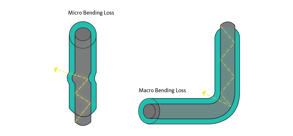 Fiber optic performance bending loss