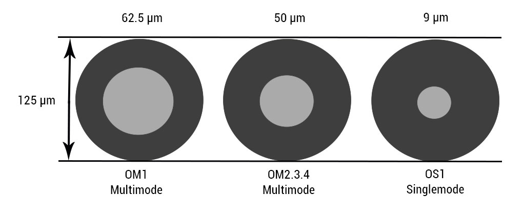 Fiber optic patch cable core sizing diagram