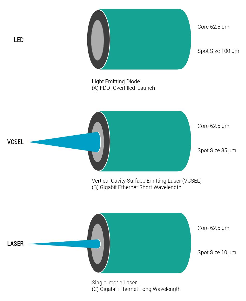 Fiber Laser Light Power Source Vs Led Lightemitting Diodes Ledandlightcircuit Circuit Diagram Design Contrasts Optic