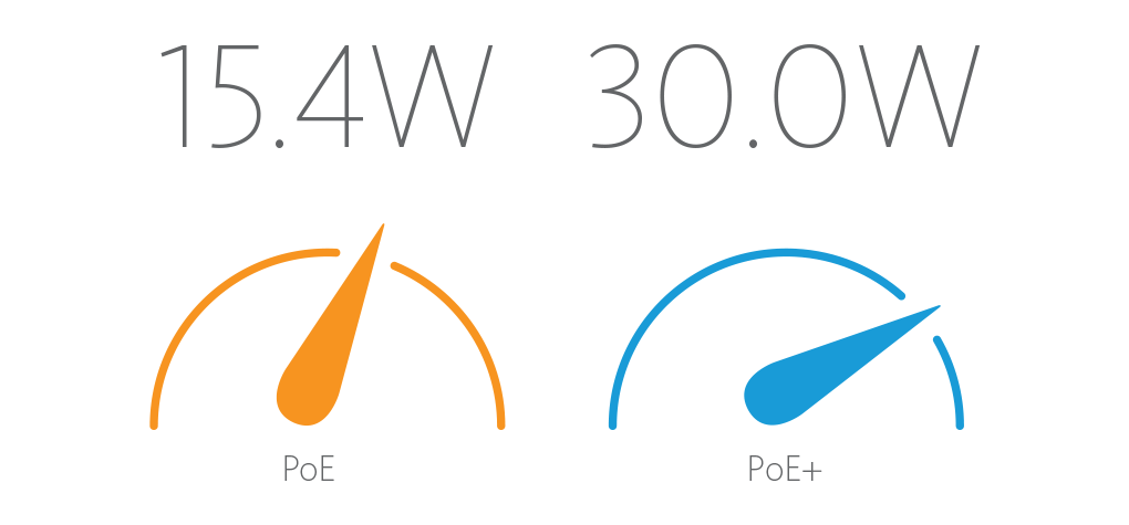 PoE has a maximum of 15.4 W of DC power. PoE+ has a maximum of 30.0 W of DC power.